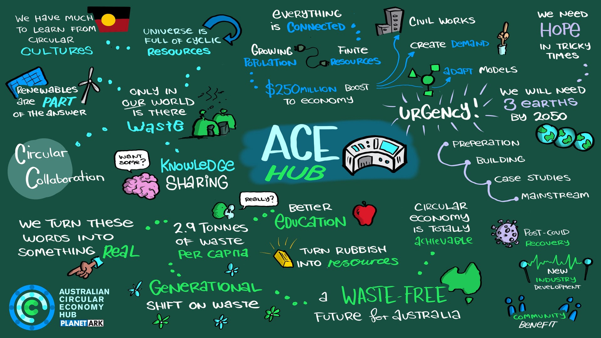 ACE Hub Launch Event scribe session 1