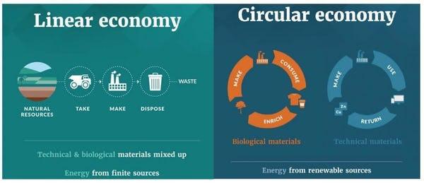 Linear/Circular economy graphic Ellen MacArthur Foundation